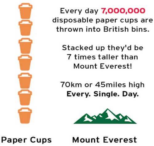 英国人每天一次性咖啡杯的消耗量约为700万个
